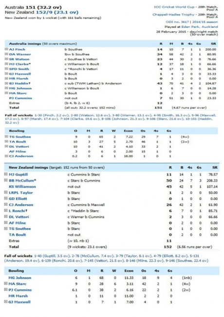 AUS Vs NZ Score Card